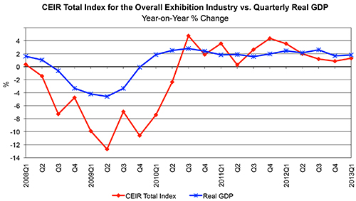 CEIR total index for the overall exhibition industry vs quarterly real GDP year-on-year % change