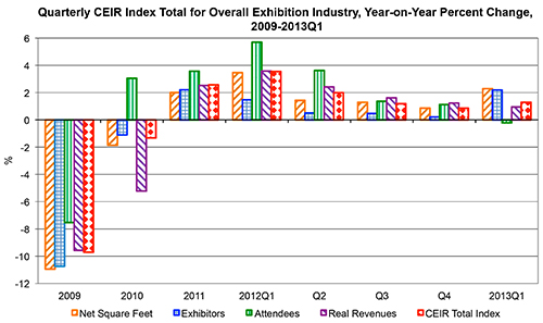 Quarterly CEIR index total for overall exhibition industry, year-on-year per cent change, 2009-20013Q1