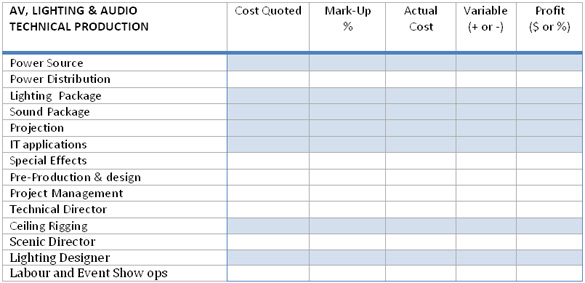 Event Budget Templating: Six Reference Lists To Build Your Own