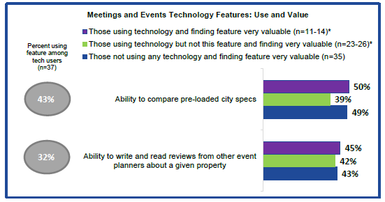 meetings and events technology features