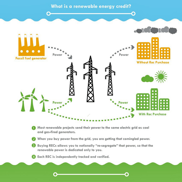 What is a renewable energy credit?